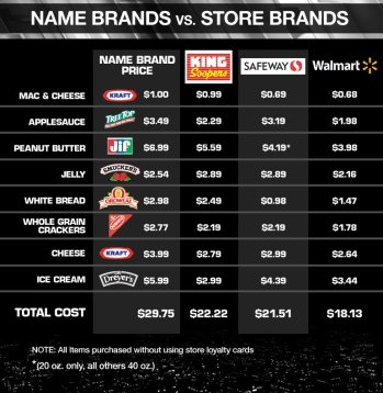 store-vs-name-brand-web-12